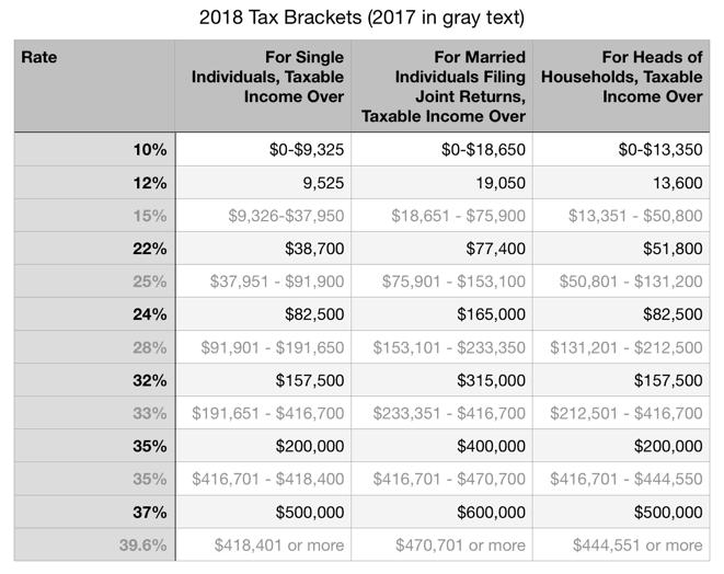 2018 Tax Brackets – TaxPM™